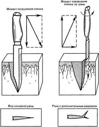 механизм образования колото-резаной раны